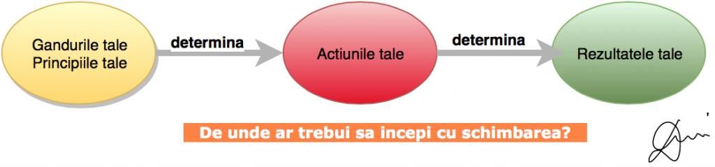 Informare vs. Transformare